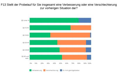 Ergebnisse zur Befragung 'Hauptstraße Weil'