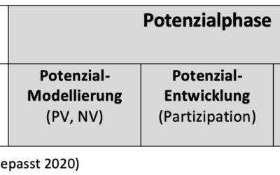 GEK Binzen: Potentialentwicklung im Frühjahr